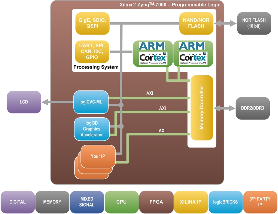 the logi3d scalable 3d graphics accelerator ip core
