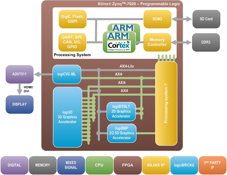 2D Graphics Solutions for Xilinx Zynq-7000 AP SoC and FPGAs