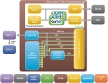 Block diagram of logicBRICKS Graphics Engine and Display Controller for Xilinx Zynq-7000 AP SoC
