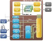 Block diagram of logicBRICKS HMI for Xilinx Zynq-7000 EPP