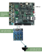 Xilinx Zynq-7000 AP SoC based advanced automotive driver assistance kit