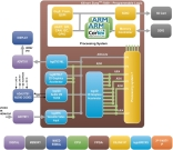 Block diagram of logicBRICKS Multimedia Engine for Xilinx Zynq-7000 AP SoC