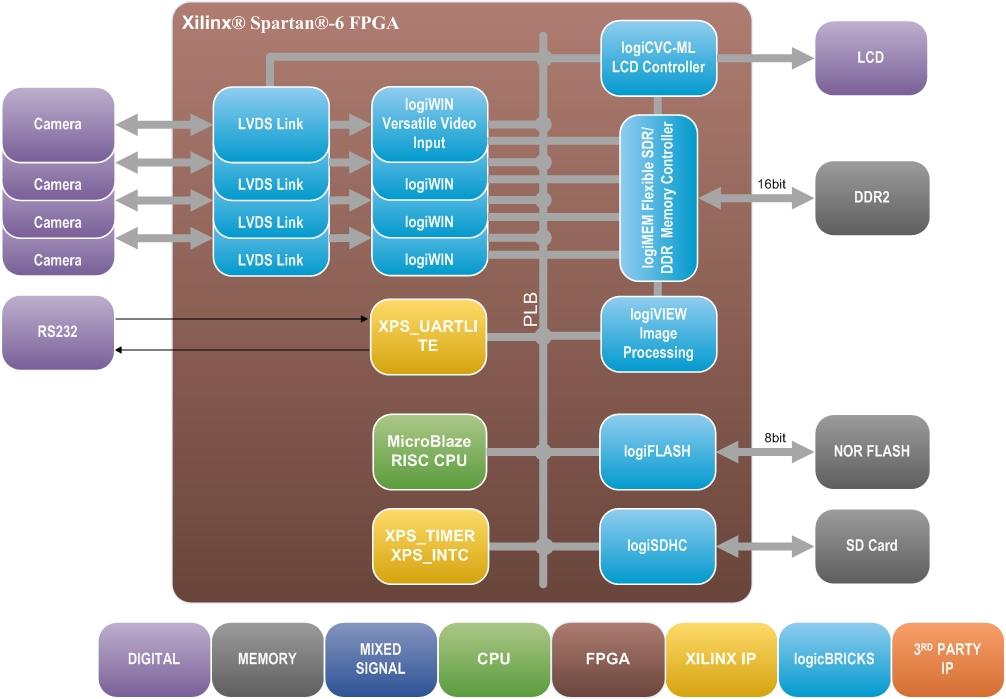 surround view da reference fpga design