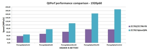 Graphics performance improvement by XylonQPA and logiBITBLT